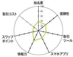 外為オンライン[外為オンラインFX]のレーダーチャート