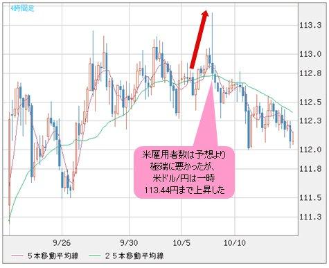 米ドル/円 4時間足