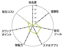 JFX[MATRIX TRADER]のレーダーチャート