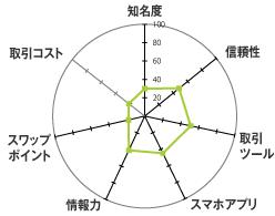 楽天証券[楽天FX]のレーダーチャート