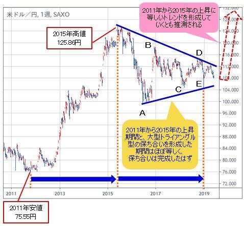 米ドル/円 週足