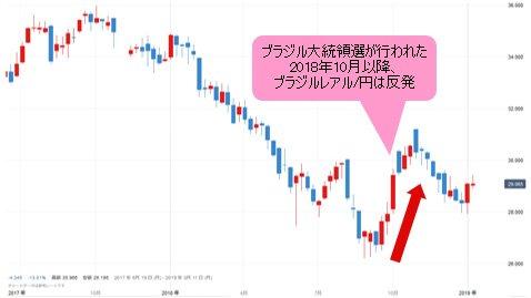 レアル 円 ブラジル 日本円(JPY) へ