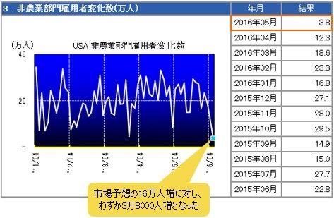 米雇用統計・NFP(非農業部門雇用者数)の推移
