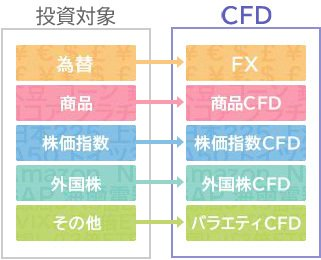 FXはCFDの一種