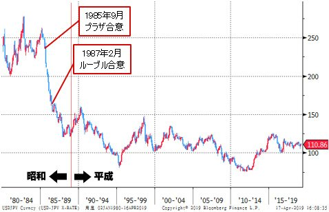 ドル 円 為替 相場 アメリカ ドル