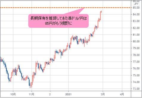 円 チャート リアルタイム ドル マーケット|SBI証券