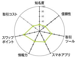 ヒロセ通商[LION FX]のレーダーチャート