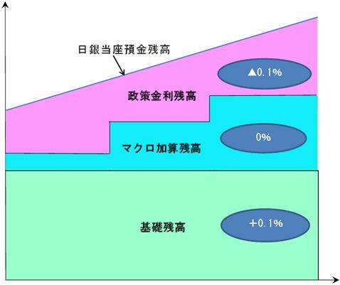 日銀当座預金の構造