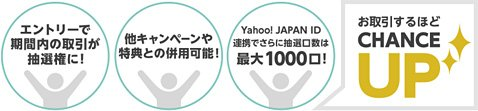 YJFX!の「平成最後の運試し!抽選で100名さまに1万円プレゼント!」キャンペーンのしくみ