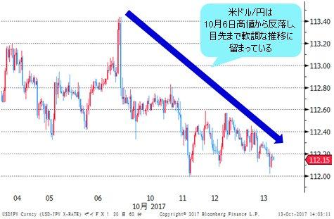 米ドル/円 1時間足