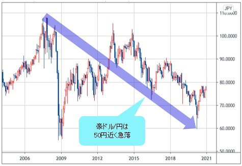 ドル 見通し 2021 豪 豪ドル円は2021年どうなる?為替見通しと稼ぐ戦略【鈴木拓也】