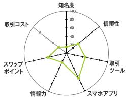 YJFX![外貨ex]のレーダーチャート