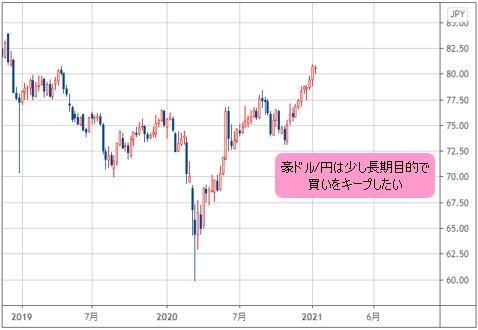 円 為替 ドル 豪