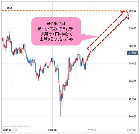 今日 の ドル 円