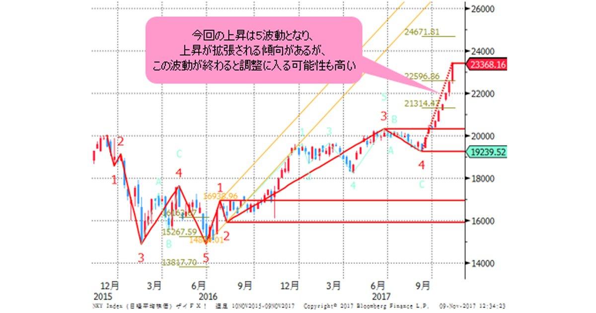 オーストラリア ドル / 日本 円【AUDJPY】:外国為 …